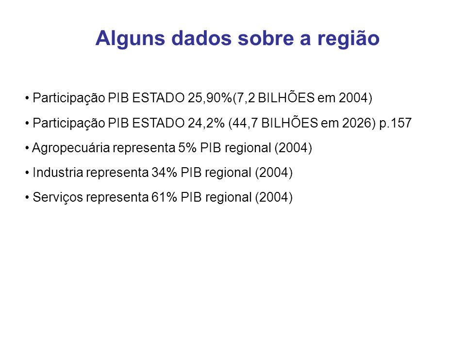 Participação PIB ESTADO 25,90%(7,2 BILHÕES em 2004) Participação PIB ESTADO 24,2% (44,7 BILHÕES em 2026) p.157 Agropecuária representa 5% PIB regional (2004) Industria representa 34% PIB regional (2004) Serviços representa 61% PIB regional (2004) Alguns dados sobre a região