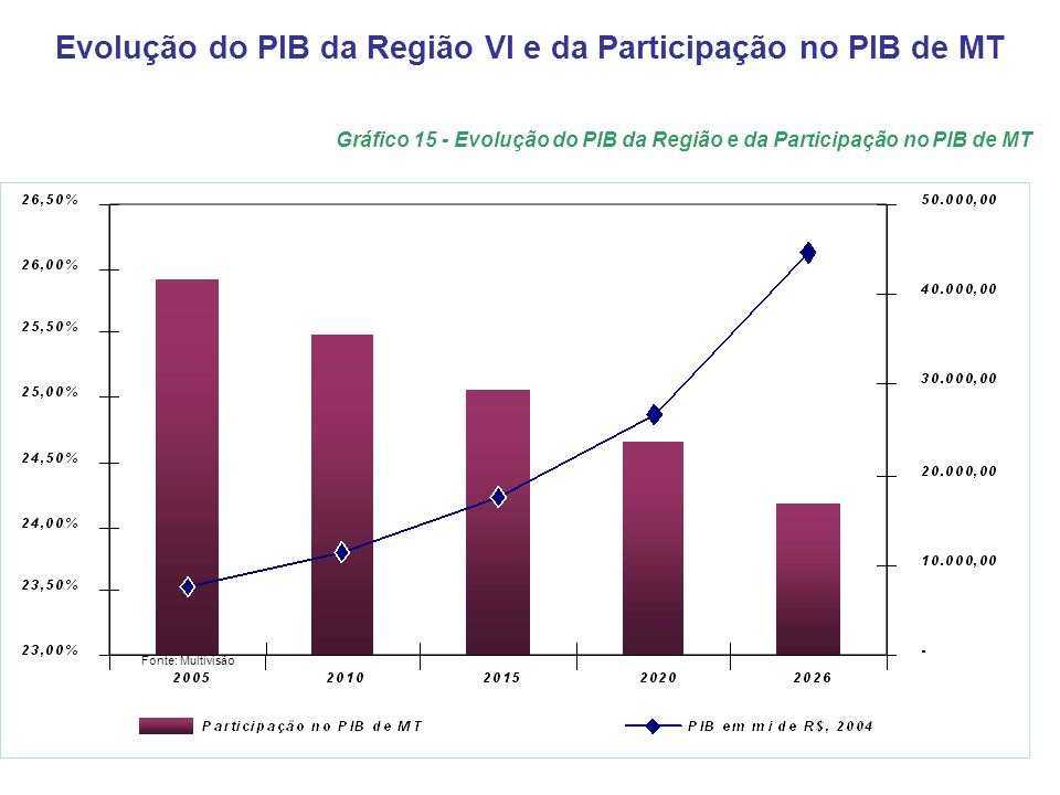 Evolução do PIB da Região VI e da Participação no PIB de MT Gráfico 15 - Evolução do PIB da Região e da Participação no PIB de MT Fonte: Multivisão