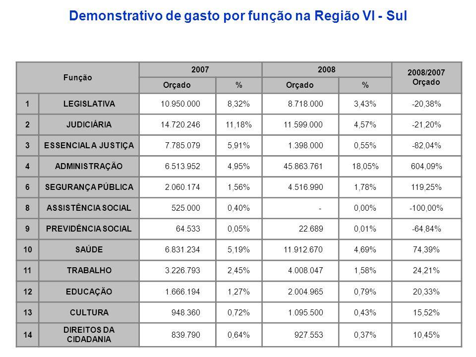 Demonstrativo de gasto por função na Região VI - Sul Função 20072008 2008/2007 Orçado Orçado% % 1LEGISLATIVA 10.950.0008,32% 8.718.0003,43%-20,38% 2JUDICIÁRIA 14.720.24611,18% 11.599.0004,57%-21,20% 3ESSENCIAL A JUSTIÇA 7.785.0795,91% 1.398.0000,55%-82,04% 4ADMINISTRAÇÃO 6.513.9524,95% 45.863.76118,05%604,09% 6SEGURANÇA PÚBLICA 2.060.1741,56% 4.516.9901,78%119,25% 8ASSISTÊNCIA SOCIAL 525.0000,40% -0,00%-100,00% 9PREVIDÊNCIA SOCIAL 64.5330,05% 22.6890,01%-64,84% 10SAÚDE 6.831.2345,19% 11.912.6704,69%74,39% 11TRABALHO 3.226.7932,45% 4.008.0471,58%24,21% 12EDUCAÇÃO 1.666.1941,27% 2.004.9650,79%20,33% 13CULTURA 948.3600,72% 1.095.5000,43%15,52% 14 DIREITOS DA CIDADANIA 839.7900,64% 927.5530,37%10,45%