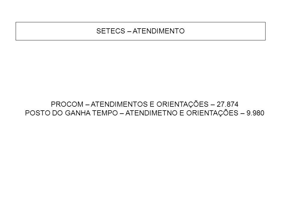 SETECS – ATENDIMENTO PROCOM – ATENDIMENTOS E ORIENTAÇÕES – 27.874 POSTO DO GANHA TEMPO – ATENDIMETNO E ORIENTAÇÕES – 9.980