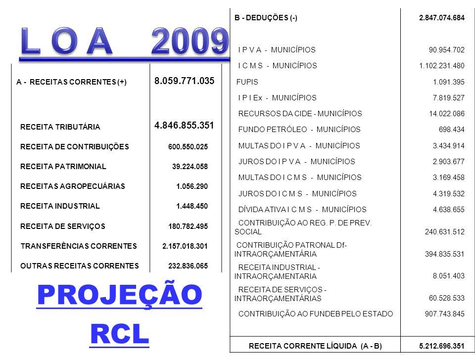 PROJEÇÃO RCL A - RECEITAS CORRENTES (+) 8.059.771.035 RECEITA TRIBUTÁRIA 4.846.855.351 RECEITA DE CONTRIBUIÇÕES 600.550.025 RECEITA PATRIMONIAL 39.224.058 RECEITAS AGROPECUÁRIAS 1.056.290 RECEITA INDUSTRIAL 1.448.450 RECEITA DE SERVIÇOS 180.782.495 TRANSFERÊNCIAS CORRENTES 2.157.018.301 OUTRAS RECEITAS CORRENTES 232.836.065 B - DEDUÇÕES (-) 2.847.074.684 I P V A - MUNICÍPIOS 90.954.702 I C M S - MUNICÍPIOS 1.102.231.480 FUPIS 1.091.395 I P I Ex - MUNICÍPIOS 7.819.527 RECURSOS DA CIDE - MUNICÍPIOS 14.022.086 FUNDO PETRÓLEO - MUNICÍPIOS 698.434 MULTAS DO I P V A - MUNICÍPIOS 3.434.914 JUROS DO I P V A - MUNICÍPIOS 2.903.677 MULTAS DO I C M S - MUNICÍPIOS 3.169.458 JUROS DO I C M S - MUNICÍPIOS 4.319.532 DÍVIDA ATIVA I C M S - MUNICÍPIOS 4.638.655 CONTRIBUIÇÃO AO REG.