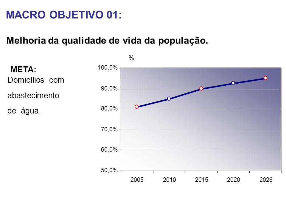 Participação Relativa de MT no Produto Total do Brasil (1985-2004)
