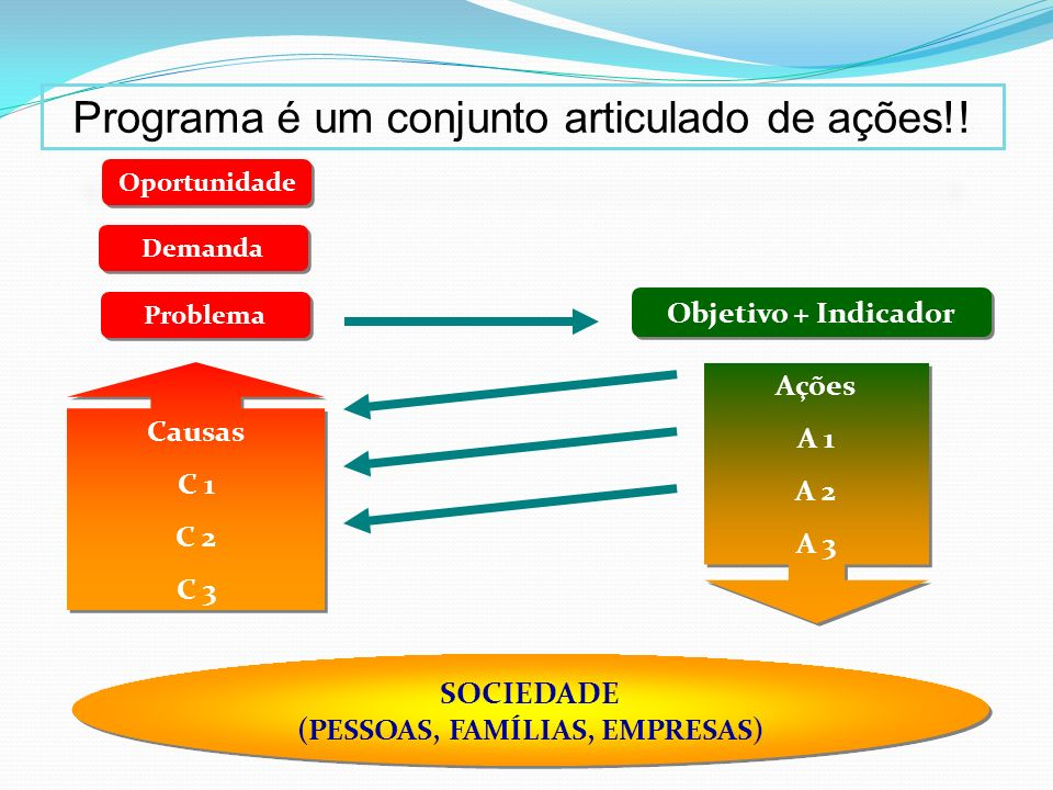 Diagnóstico do Sistema de Planejamento Problemas: Desintegração entre os Instrumentos de Planejamento; Ações governamentais sem monitoramento e avaliação;