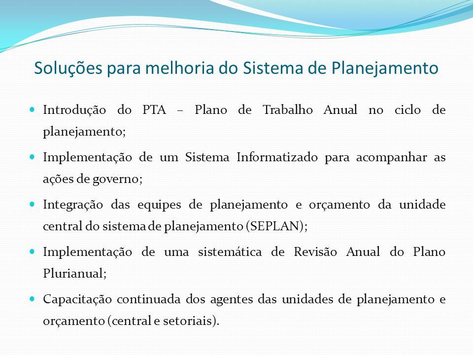 Ciclo integrado de planejamento e orçamento Plano plurianual - PPA Planos Estratégicos Nacionais, Regionais e Setoriais Planos Estratégicos Nacionais, Regionais e Setoriais Lei de diretrizes orçamentárias - LDO Lei de diretrizes orçamentárias - LDO Elaboração do Plano de Trabalho Anual – PTA e da Proposta Orçamentária Elaboração do Plano de Trabalho Anual – PTA e da Proposta Orçamentária Discussão,votação e aprovação da Lei Orçamentária Anual Discussão,votação e aprovação da Lei Orçamentária Anual Execução Física, Orçamentária e financeira Execução Física, Orçamentária e financeira Monitoramento e avaliação da execução e dos resultados das ações governamentais Monitoramento e avaliação da execução e dos resultados das ações governamentais