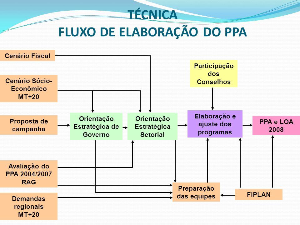 Os Estudos para o PPA Plano de Desenvolvimento de Mato Grosso – MT+20; Planos Regionais do MT+20 (12 fóruns regionais de planejamento); Estudo Retrospectivo do MT+20 (incluindo o ZSEE); Pesquisa Qualitativa do MT+20 (100 cidadãos formadores de opinião do Estado).