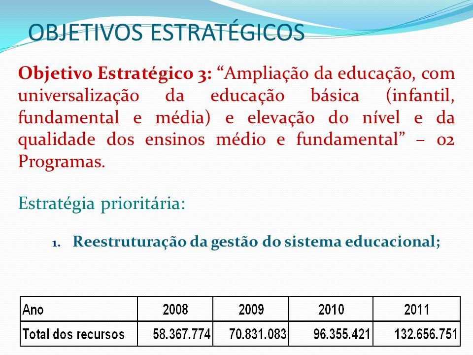 OBJETIVOS ESTRATÉGICOS Objetivo Estratégico 4: Fortalecimento da capacidade científica e tecnológica do Estado com ampliação dos investimentos e aumento do número de pesquisadores ativos – 05 Programas.