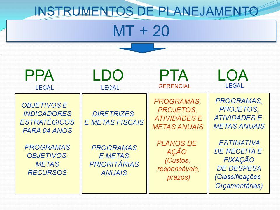 SISTEMA DE PLANEJAMENTO Objetivos Estratégicos MT + 20 PLANO PLURIANUAL RESULTADOS (impactos na população e no processo de desenvolvimento) Tático LDO PTA/LOA Ações (projetos /atividades) Metas Físicas PLANO DE AÇÃO Operacional Estratégico Programas e Objetivos de Programas
