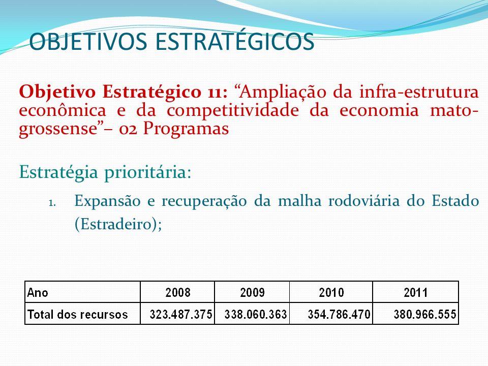 OBJETIVOS ESTRATÉGICOS Objetivo Estratégico 12: Redução da vulnerabilidade externa da economia com o declínio da participação das exportações de produtos in natura na economia estadual (percentual do PIB) e ampliação da participação de bens manufaturados na pauta de exportação mato-grossense.