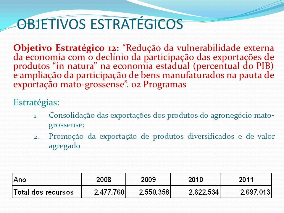 OBJETIVOS ESTRATÉGICOS Objetivo Estratégico 13: Diversificação da estrutura produtiva e adensamento das cadeias produtivas com ampliação da participação da indústria na economia estadual.
