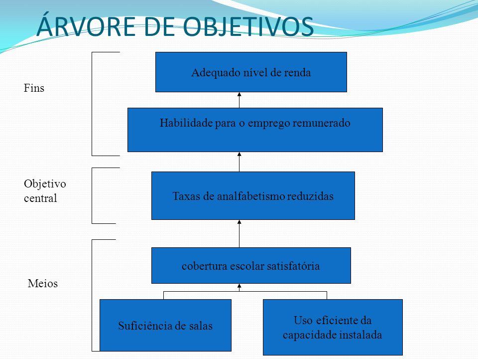 Problema Objetivo + Indicador Causas C 1 C 2 C 3 Causas C 1 C 2 C 3 SOCIEDADE (PESSOAS, FAMÍLIAS, EMPRESAS) SOCIEDADE (PESSOAS, FAMÍLIAS, EMPRESAS) Ações A 1 A 2 A 3 Ações A 1 A 2 A 3 Programa é um conjunto articulado de ações!.
