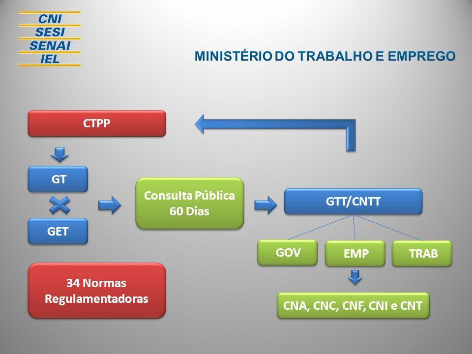 CTPP GT Consulta Pública 60 Dias Consulta Pública 60 Dias GTT/CNTT GET GOV EMP TRAB CNA, CNC, CNF, CNI e CNT 34 Normas Regulamentadoras