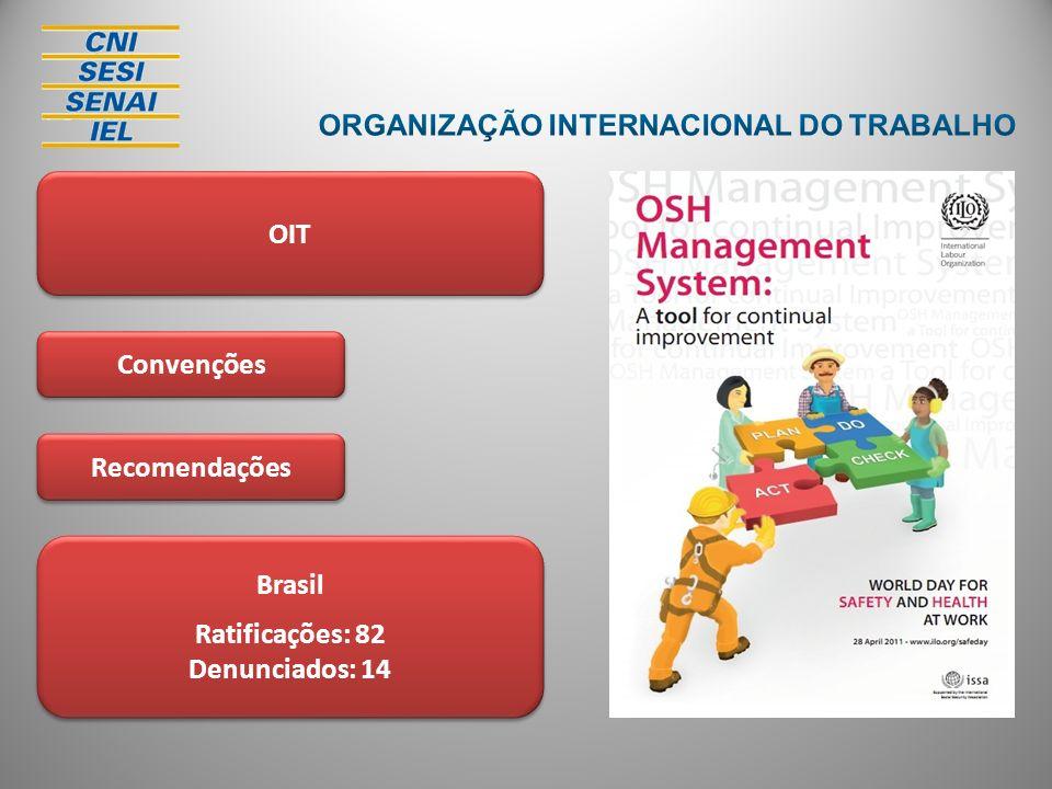 OIT Recomendações Convenções Brasil Ratificações: 82 Denunciados: 14 Brasil Ratificações: 82 Denunciados: 14