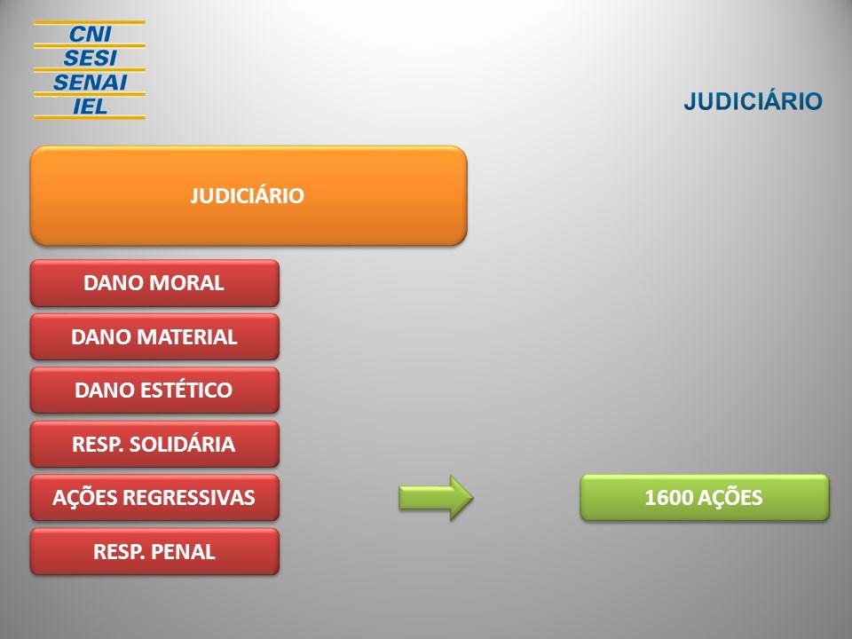 JUDICIÁRIO DANO MORAL DANO MATERIAL DANO ESTÉTICO RESP. SOLIDÁRIA AÇÕES REGRESSIVAS RESP. PENAL 1600 AÇÕES