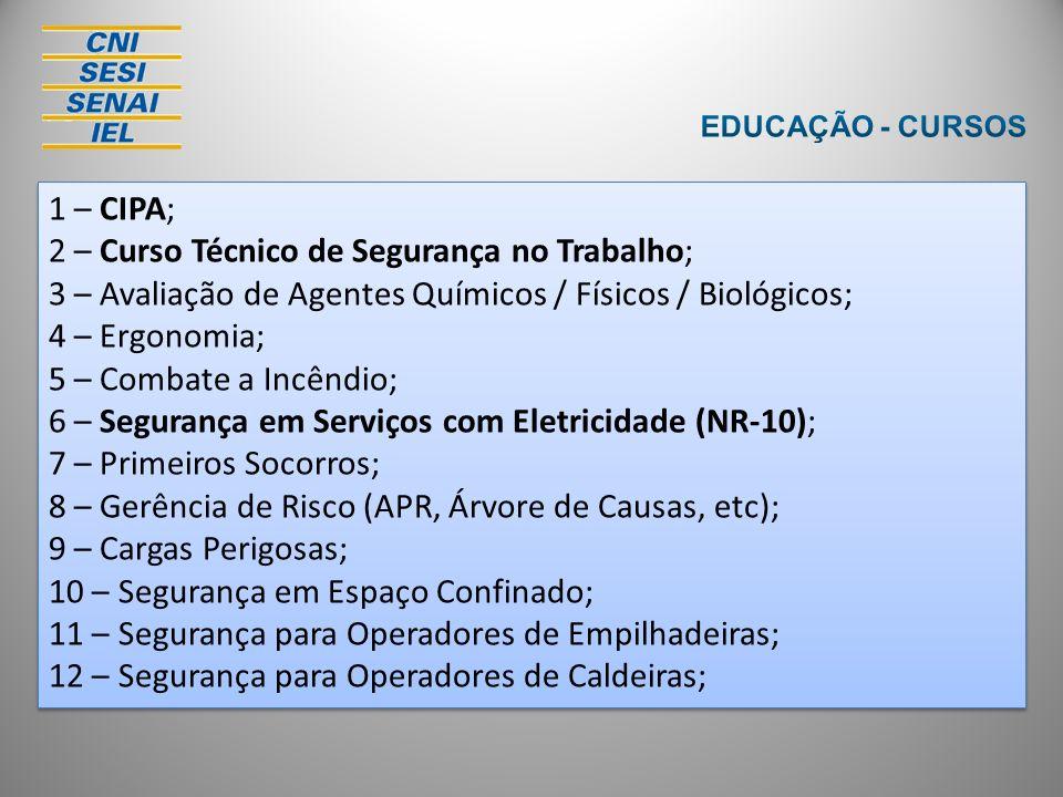 1 – CIPA; 2 – Curso Técnico de Segurança no Trabalho; 3 – Avaliação de Agentes Químicos / Físicos / Biológicos; 4 – Ergonomia; 5 – Combate a Incêndio;