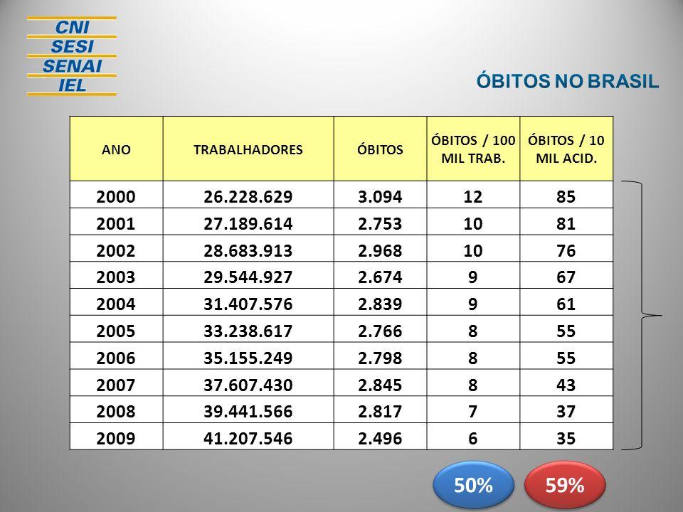 BRASIL - 20092.496 ÓBITOS 2,693 92,7 milhões BRASIL - 2008 EUA – 2008 3,6 92,4 milhões2.817 ÓBITOS 3,05 ITÁLIA – 2008 3,179 MÉXICO – 2008 3,239 ESPANHA – 2008 5,23 ARGENTINA – 2008 9,26 CANADA – 2008 6,160 FRANÇA – 2008 2,4 PORTUGAL- 2008 4,867 55º