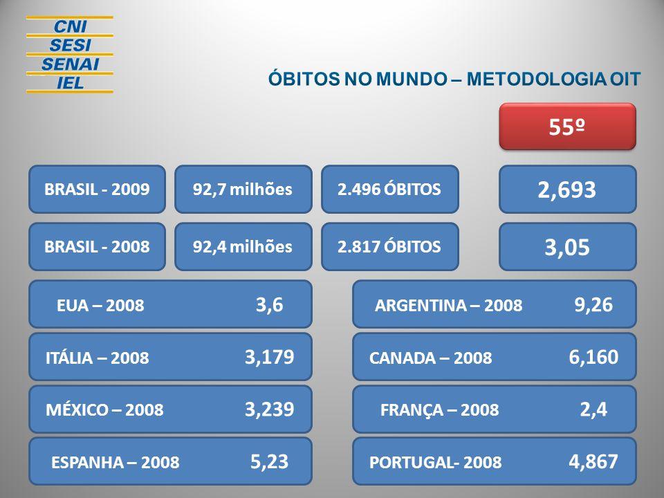 BRASIL - 20092.496 ÓBITOS 2,693 92,7 milhões BRASIL - 2008 EUA – 2008 3,6 92,4 milhões2.817 ÓBITOS 3,05 ITÁLIA – 2008 3,179 MÉXICO – 2008 3,239 ESPANH