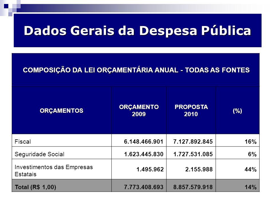 Dados Gerais da Despesa Pública ORÇAMENTO TODOS OS PODERES 2009 Valor Orçado 2010Proposta(%) TOTAL DOS OUTROS PODERES 926.806.968,001.083.633.29317% TOTAL DO PODER EXECUTIVO6.846.601.725,007.773.946.62514% TOTAL ORÇAMENTO7.773.408.693,008.857.579.91814%