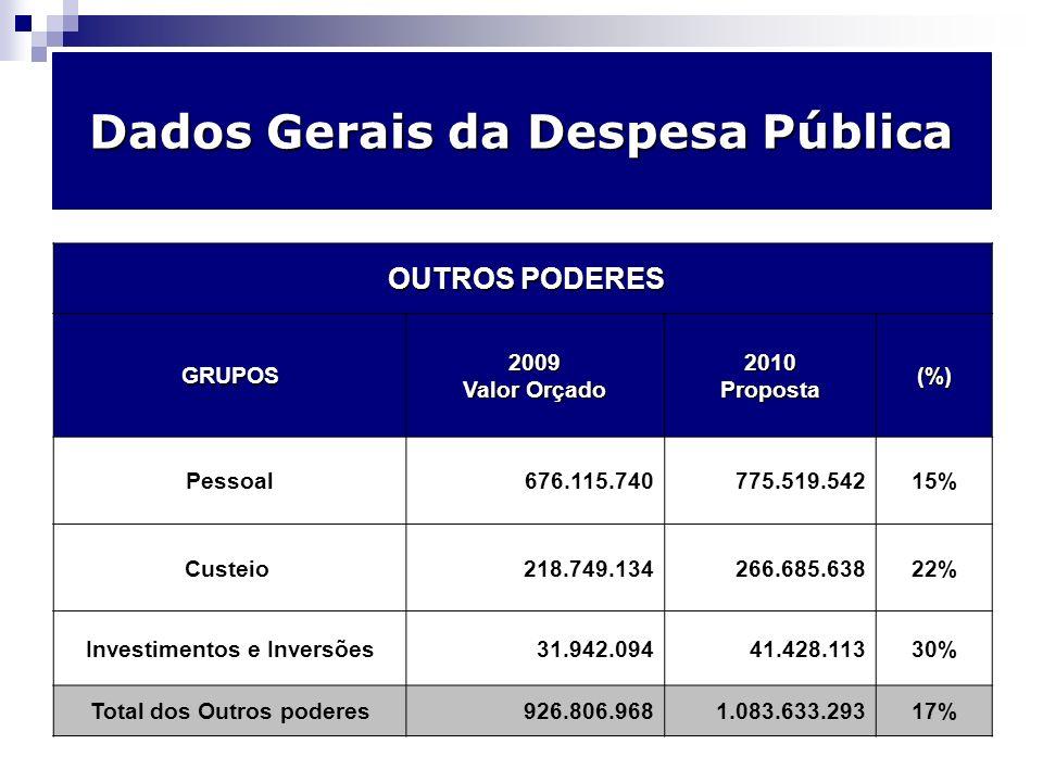 Orçamento por poder – comparativo 2008/2009 Dados Gerais da Despesa Pública PODER EXECUTIVO GRUPOS2009 Valor Orçado 2010Proposta(%) Pessoal2.910.596.4723.221.553.43911% Custeio2.605.216.6672.929.341.17812% Investimentos e inversões522.588.294807.765.69855% Dívidas (juros e amortização)677.022.619695.792.6393% Reserva de contingência105.044.070119.493.67214% 6.820.468.1247.773.946.62614%