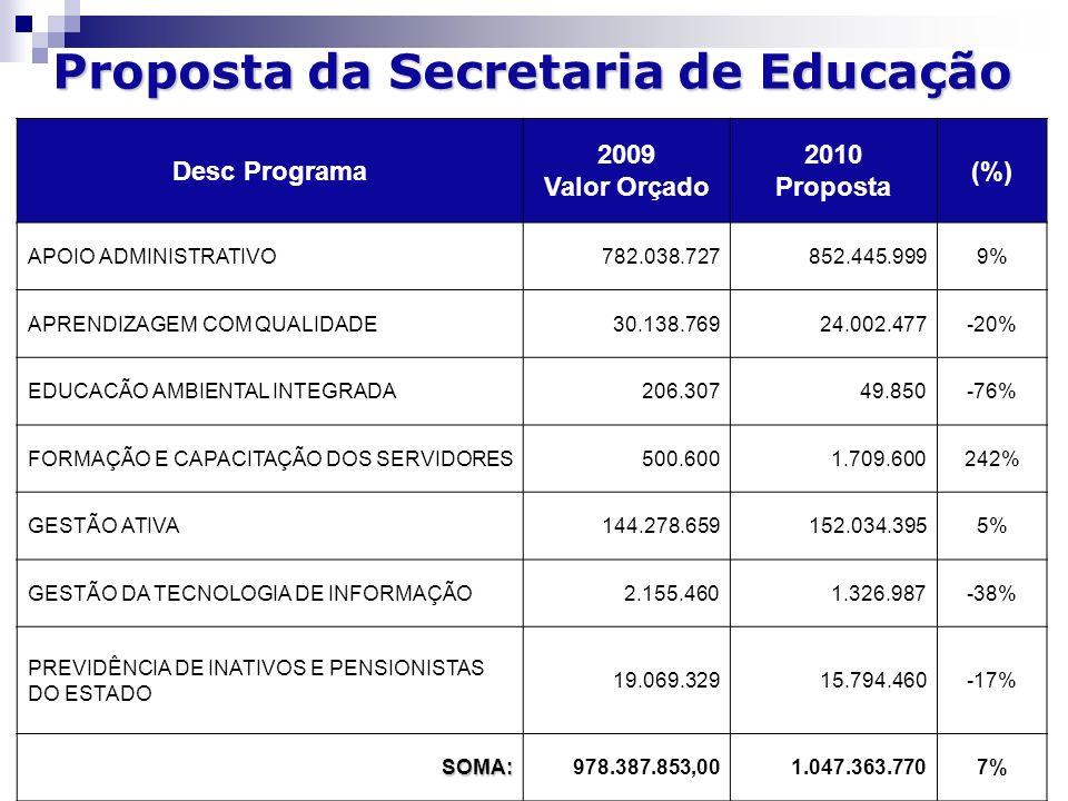Proposta da Secretaria de Educação Desc Programa 2009 Valor Orçado 2010 Proposta (%) APOIO ADMINISTRATIVO782.038.727852.445.9999% APRENDIZAGEM COM QUALIDADE30.138.76924.002.477-20% EDUCACÃO AMBIENTAL INTEGRADA206.30749.850-76% FORMAÇÃO E CAPACITAÇÃO DOS SERVIDORES500.6001.709.600242% GESTÃO ATIVA144.278.659152.034.3955% GESTÃO DA TECNOLOGIA DE INFORMAÇÃO2.155.4601.326.987-38% PREVIDÊNCIA DE INATIVOS E PENSIONISTAS DO ESTADO 19.069.32915.794.460-17% SOMA:978.387.853,001.047.363.7707%