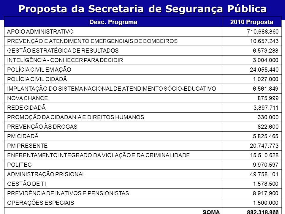 Proposta da Secretaria de Segurança Pública Desc.