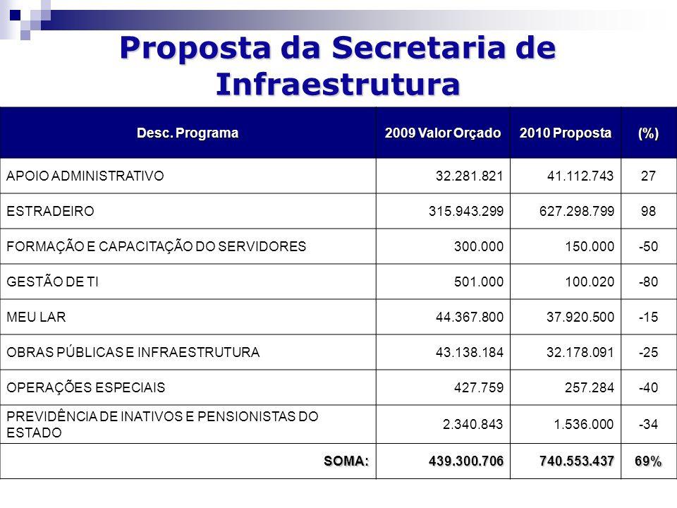 Proposta da Secretaria de Infraestrutura Desc.