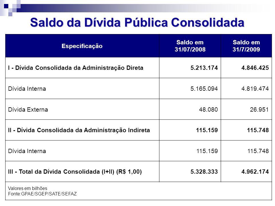 Saldo da Dívida Pública Consolidada Especificação Saldo em 31/07/2008 Saldo em 31/7/2009 I - Dívida Consolidada da Administração Direta5.213.1744.846.425 Dívida Interna5.165.0944.819.474 Dívida Externa48.08026.951 II - Dívida Consolidada da Administração Indireta115.159115.748 Dívida Interna115.159115.748 III - Total da Dívida Consolidada (I+II) (R$ 1,00)5.328.3334.962.174 Valores em bilhões Fonte:GPAE/SGEP/SATE/SEFAZ