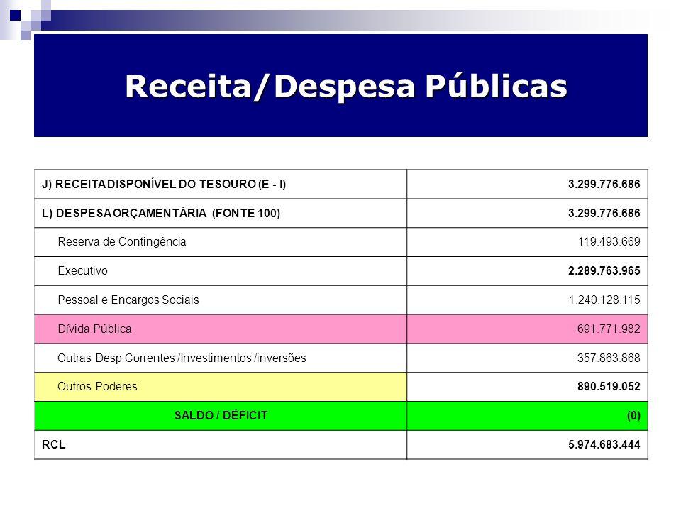 Receita/Despesa Públicas Receita/Despesa Públicas J) RECEITA DISPONÍVEL DO TESOURO (E - I) 3.299.776.686 L) DESPESA ORÇAMENTÁRIA (FONTE 100) 3.299.776.686 Reserva de Contingência 119.493.669 Executivo 2.289.763.965 Pessoal e Encargos Sociais 1.240.128.115 Dívida Pública 691.771.982 Outras Desp Correntes /Investimentos /inversões 357.863.868 Outros Poderes 890.519.052 SALDO / DÉFICIT (0) RCL5.974.683.444