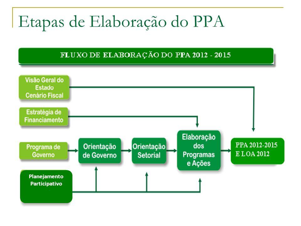 Etapas de Elaboração do PPA Planejamento Participativo