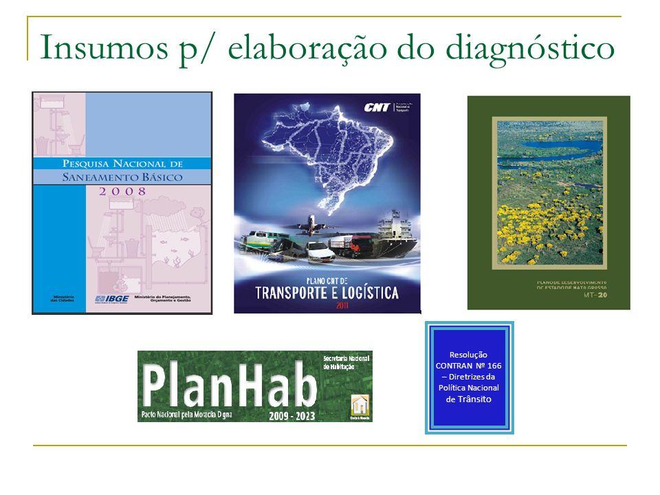 Insumos p/ elaboração do diagnóstico Resolução CONTRAN Nº 166 – Diretrizes da Política Nacional de Trânsito