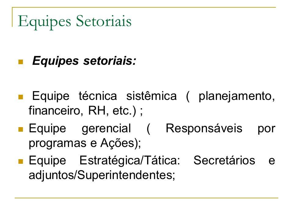 Equipes Setoriais Equipes setoriais: Equipe técnica sistêmica ( planejamento, financeiro, RH, etc.) ; Equipe gerencial ( Responsáveis por programas e