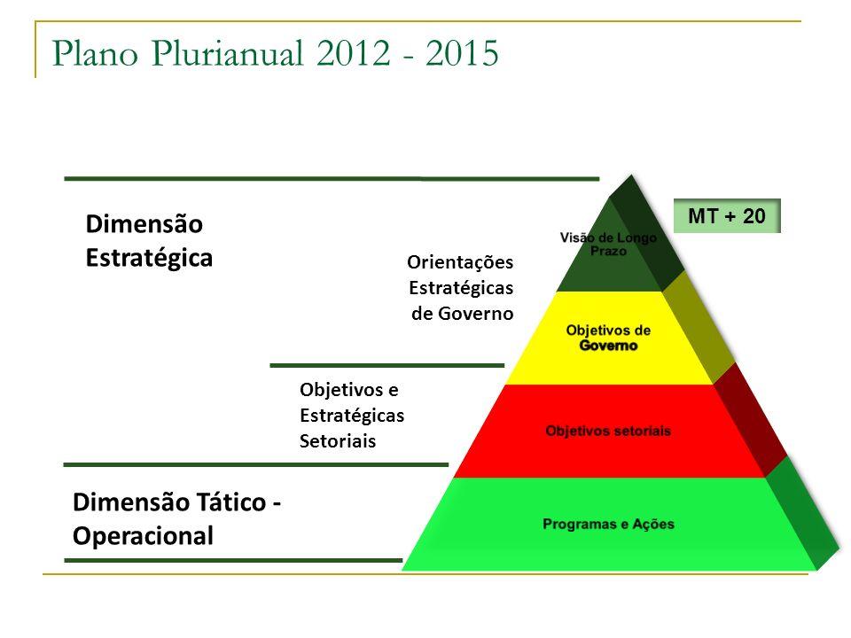 Plano Plurianual 2012 - 2015 Dimensão Estratégica Orientações Estratégicas de Governo Objetivos e Estratégicas Setoriais Dimensão Tático - Operacional