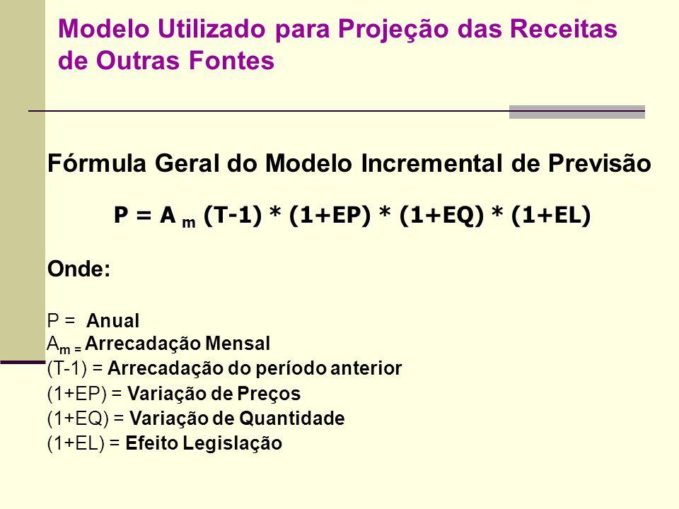 Modelo Utilizado para Projeção das Receitas de Outras Fontes Fórmula Geral do Modelo Incremental de Previsão P = A m (T-1) * (1+EP) * (1+EQ) * (1+EL)