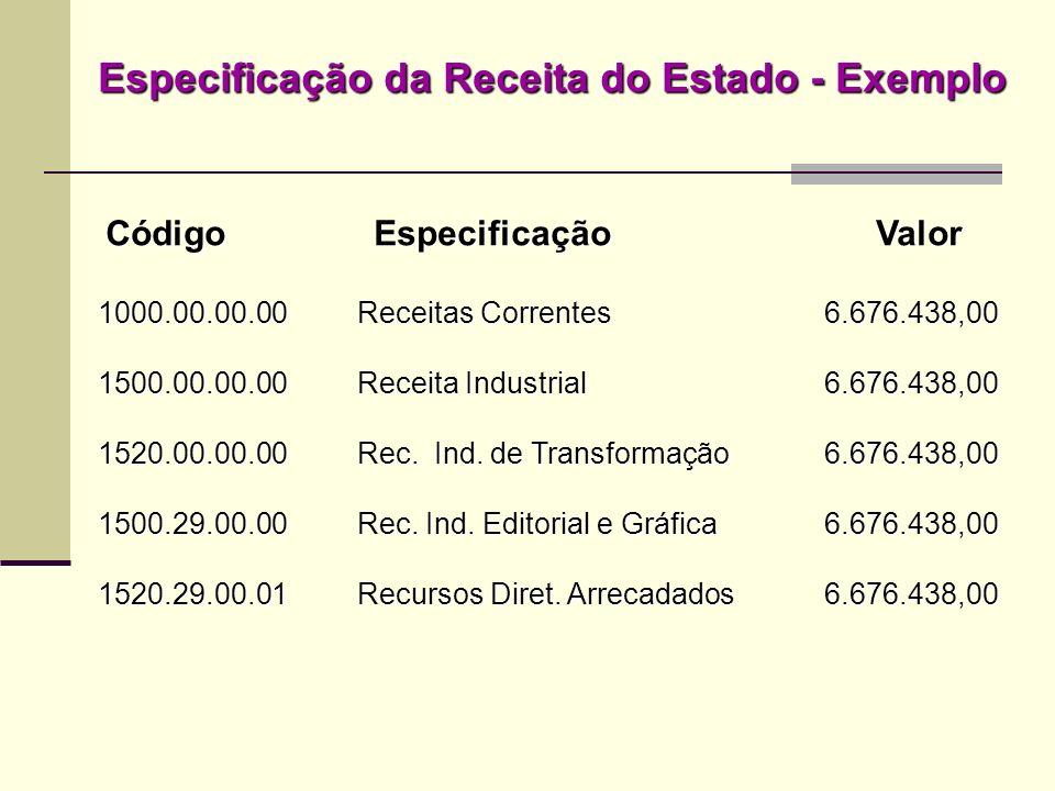 Código Especificação Valor Código Especificação Valor 1000.00.00.00Receitas Correntes 6.676.438,00 1500.00.00.00Receita Industrial6.676.438,00 1520.00