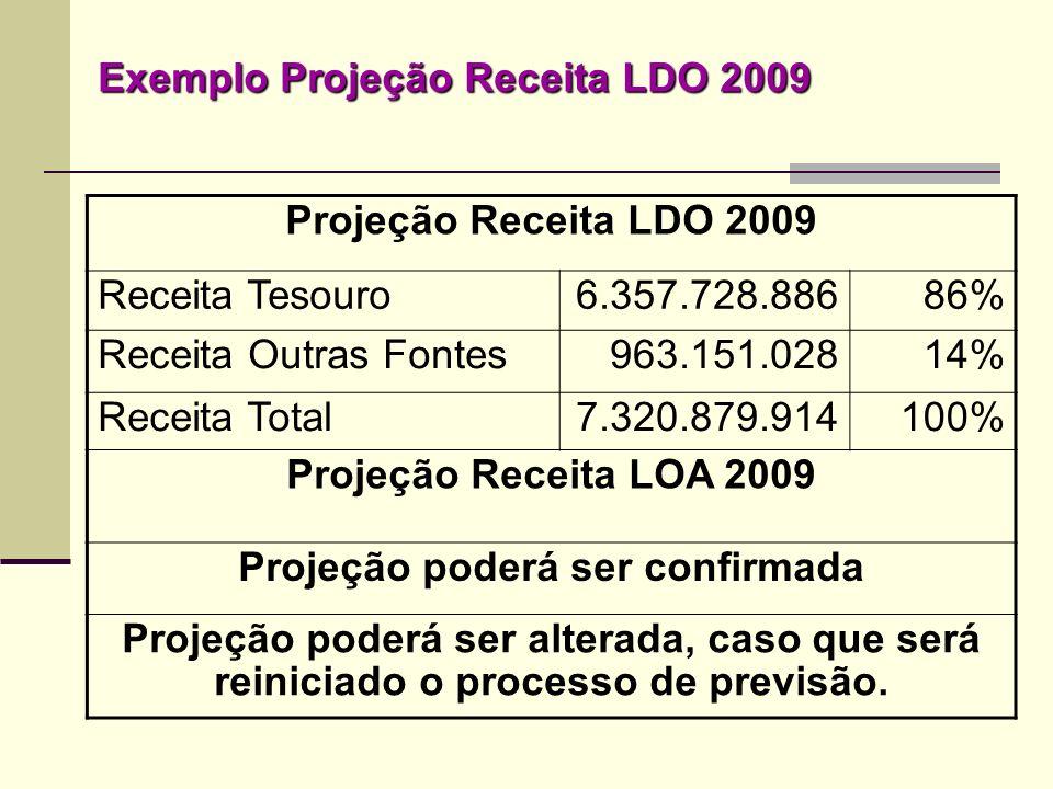 Projeção Receita LDO 2009 Receita Tesouro6.357.728.88686% Receita Outras Fontes963.151.02814% Receita Total7.320.879.914100% Projeção Receita LOA 2009