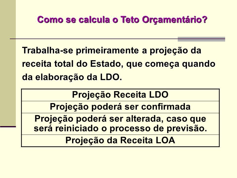 Como se calcula o Teto Orçamentário? Projeção Receita LDO Projeção poderá ser confirmada Projeção poderá ser alterada, caso que será reiniciado o proc