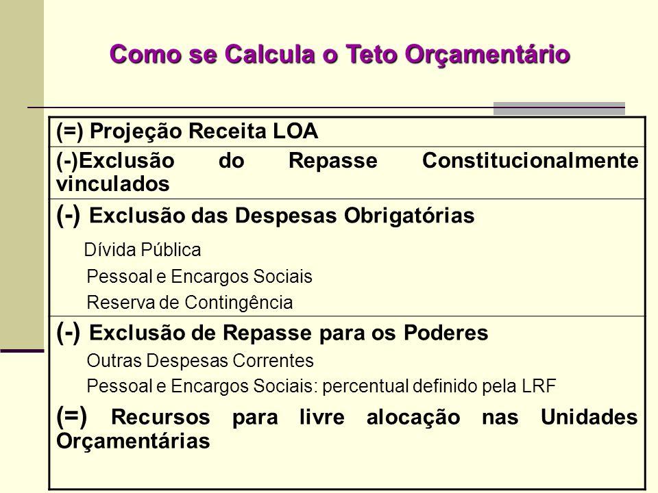 Como se Calcula o Teto Orçamentário (=) Projeção Receita LOA (-)Exclusão do Repasse Constitucionalmente vinculados (-) Exclusão das Despesas Obrigatór