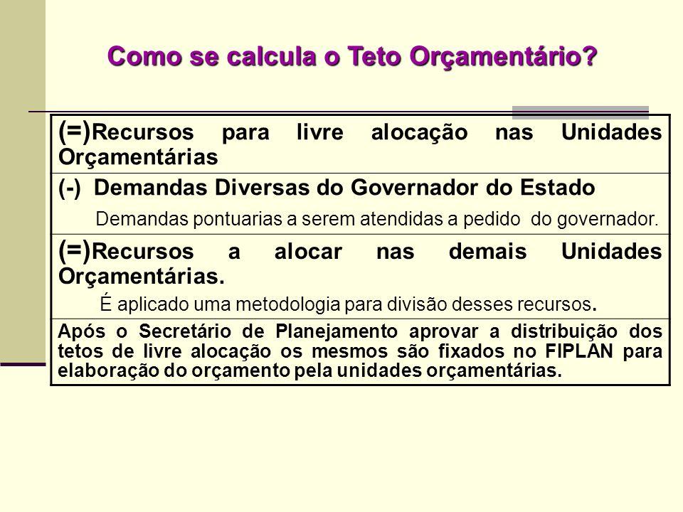 Como se calcula o Teto Orçamentário? (=) Recursos para livre alocação nas Unidades Orçamentárias (-) Demandas Diversas do Governador do Estado Demanda