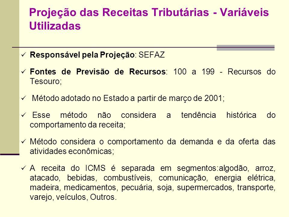 Projeção das Receitas Tributárias - Variáveis Utilizadas Responsável pela Projeção: SEFAZ Fontes de Previsão de Recursos: 100 a 199 - Recursos do Teso