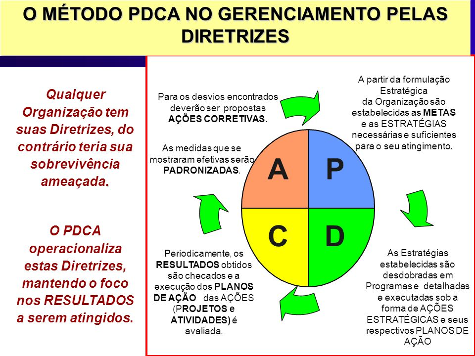 P DC A O MÉTODO PDCA NO GERENCIAMENTO PELAS DIRETRIZES A partir da formulação Estratégica da Organização são estabelecidas as METAS e as ESTRATÉGIAS n