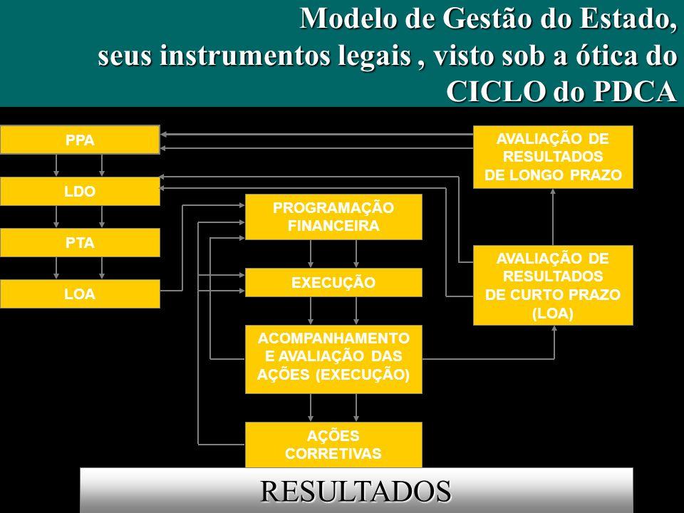 Modelo de Gestão do Estado, seus instrumentos legais, visto sob a ótica do CICLO do PDCA CICLO do PDCA RESULTADOS PPA LDO PTA PROGRAMAÇÃO FINANCEIRA E