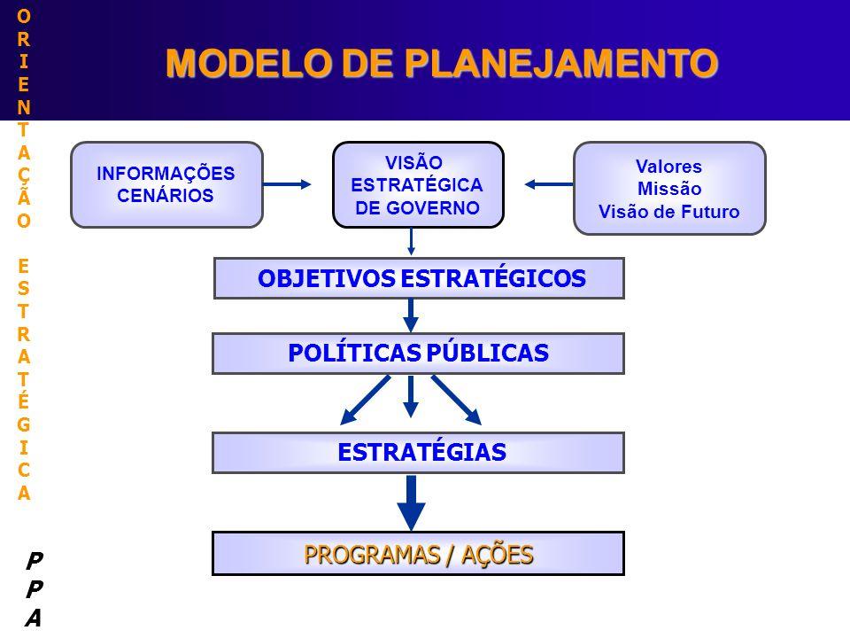 ORIENTAÇÃOESTRATÉGICAORIENTAÇÃOESTRATÉGICA PPAPPA MODELO DE PLANEJAMENTO MODELO DE PLANEJAMENTO ESTRATÉGIAS INFORMAÇÕES CENÁRIOS OBJETIVOS ESTRATÉGICO