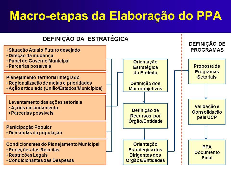 Macro-etapas da Elaboração do PPA Situação Atual x Futuro desejado Direção da mudança Papel do Governo Municipal Parcerias possíveis Planejamento Terr