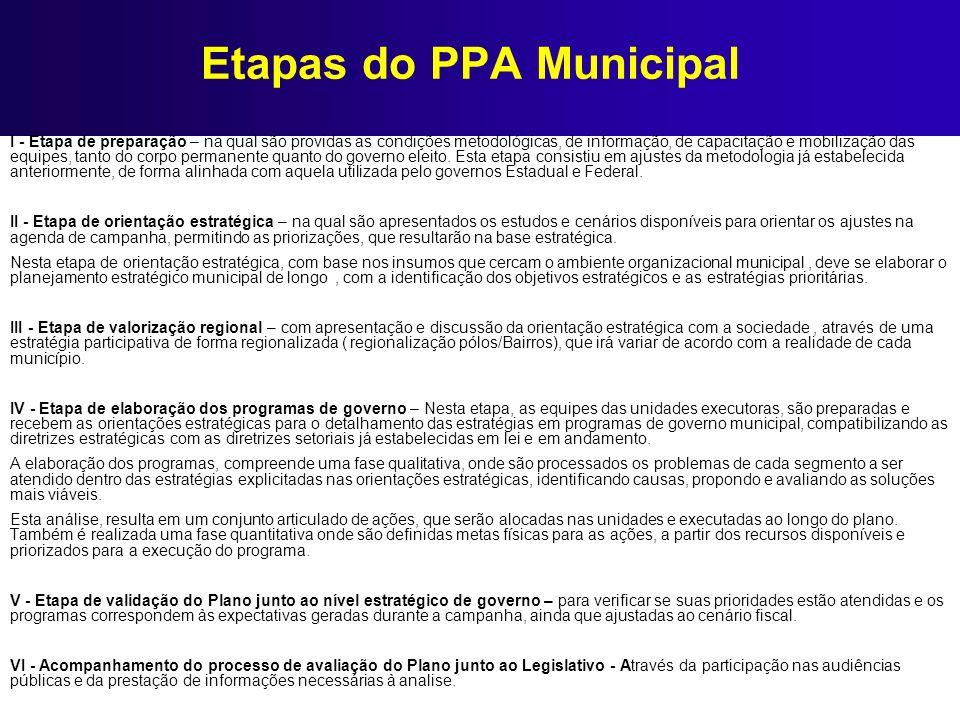Etapas do PPA Municipal I - Etapa de preparação – na qual são providas as condições metodológicas, de informação, de capacitação e mobilização das equ