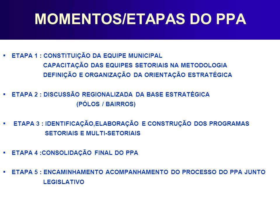 MOMENTOS/ETAPAS DO PPA ETAPA 1 : CONSTITUIÇÃO DA EQUIPE MUNICIPAL CAPACITAÇÃO DAS EQUIPES SETORIAIS NA METODOLOGIA DEFINIÇÃO E ORGANIZAÇÃO DA ORIENTAÇ