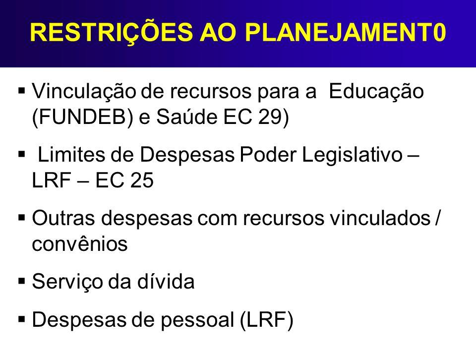 RESTRIÇÕES AO PLANEJAMENT0 Vinculação de recursos para a Educação (FUNDEB) e Saúde EC 29) Limites de Despesas Poder Legislativo – LRF – EC 25 Outras d