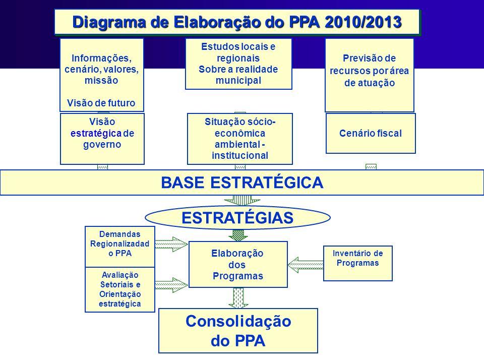 Diagrama de Elaboração do PPA 2010/2013 Informações, cenário, valores, missão Visão de futuro Estudos locais e regionais Sobre a realidade municipal P