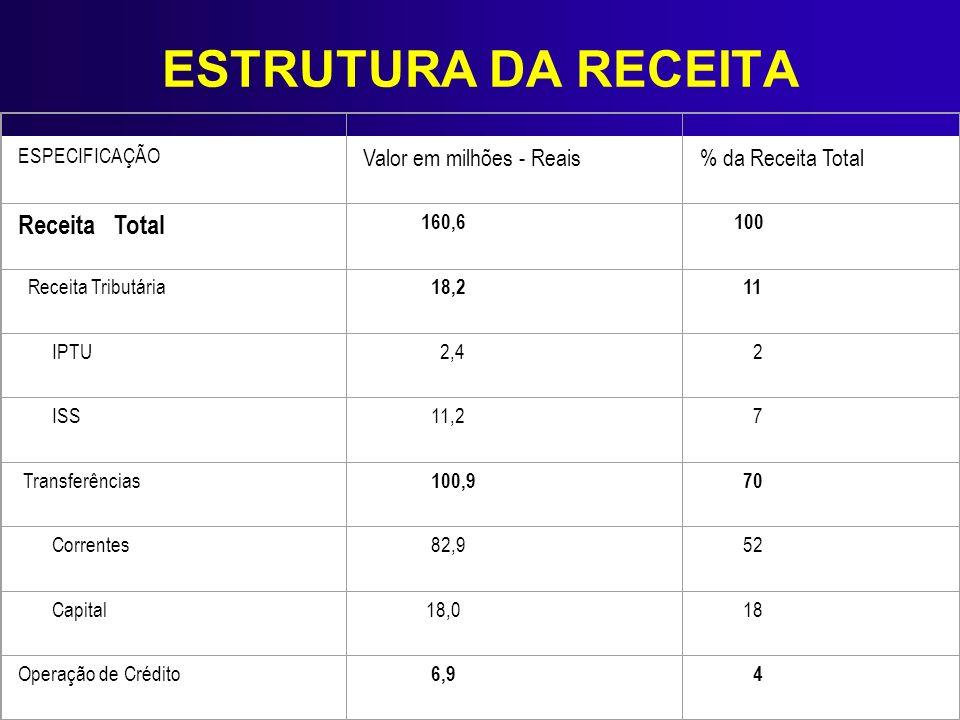 ESTRUTURA DA RECEITA ESPECIFICAÇÃO Valor em milhões - Reais % da Receita Total Receita Total 160,6 100 Receita Tributária 18,2 11 IPTU 2,4 2 ISS 11,2