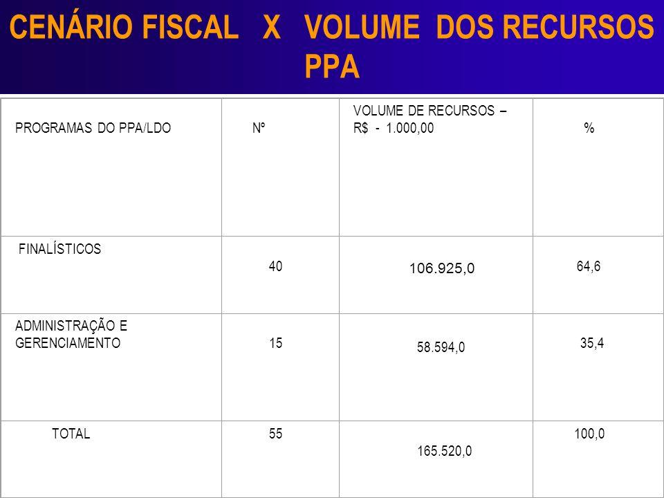 CENÁRIO FISCAL X VOLUME DOS RECURSOS PPA PROGRAMAS DO PPA/LDO Nº VOLUME DE RECURSOS – R$ - 1.000,00 % FINALÍSTICOS 40 106.925,0 64,6 ADMINISTRAÇÃO E G
