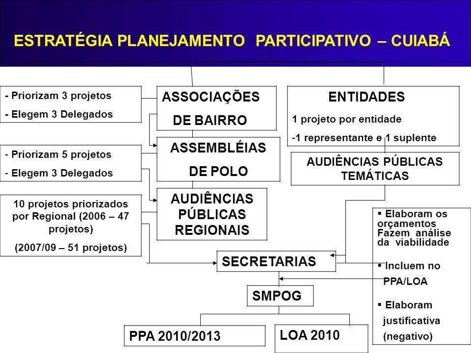ESTRATÉGIA PLANEJAMENTO PARTICIPATIVO – CUIABÁ ENTIDADES 1 projeto por entidade -1 representante e 1 suplente ASSOCIAÇÕES DE BAIRRO ASSEMBLÉIAS DE POL