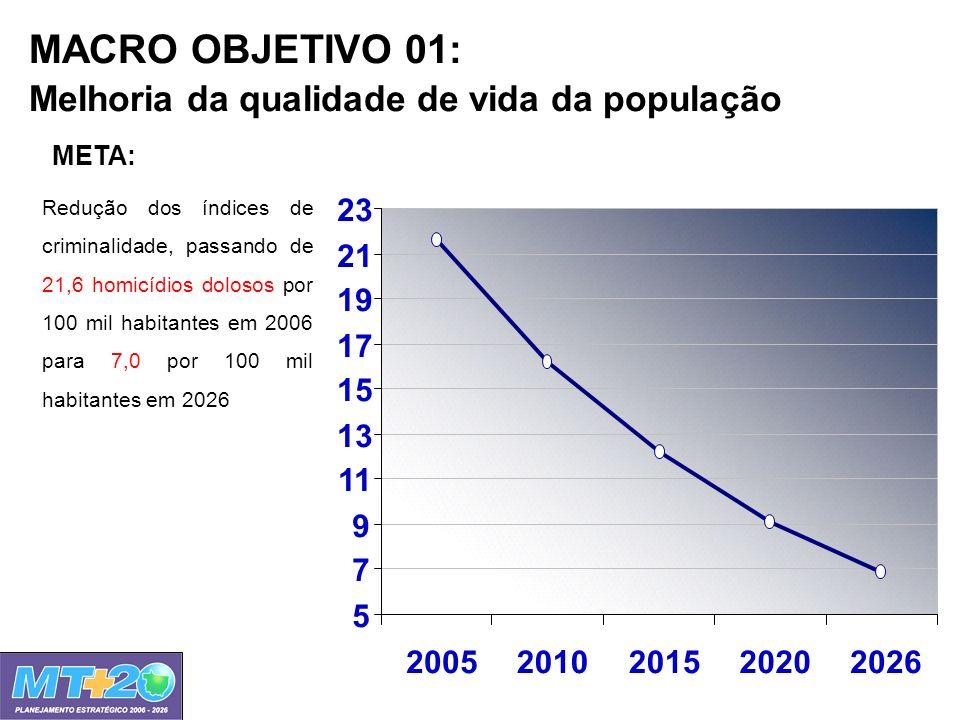 MACRO OBJETIVO 01: Melhoria da qualidade de vida da população 5 7 9 11 13 15 17 19 21 23 20052010201520202026 Redução dos índices de criminalidade, pa